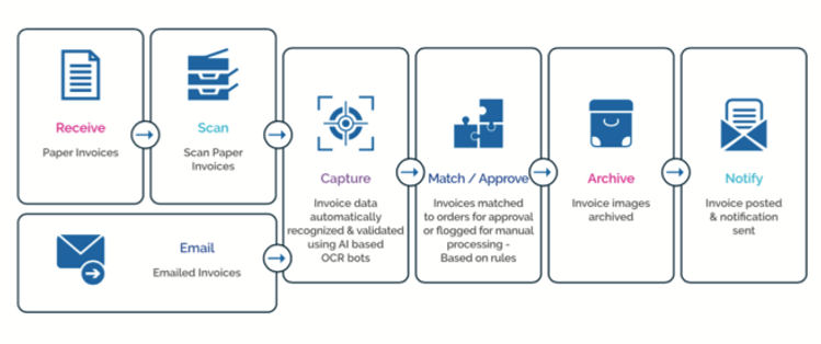 Invoice Processing in RPA.png