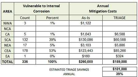 10_QUESTFIRE_IC_MITIGATION_SAVINGS_CHART