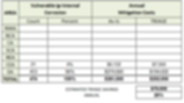 10_BEARSPAW_IC_MITIGATION_SAVINGS_CHART.