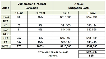 10_SURGE_IC_MITIGATION_SAVINGS_CHART.png