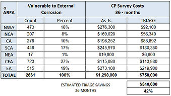 12_HARVEST_EC_CP_SAVINGS_CHART.jpg