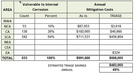10_PIERIDAE_IC_MITIGATION_SAVINGS_CHART.