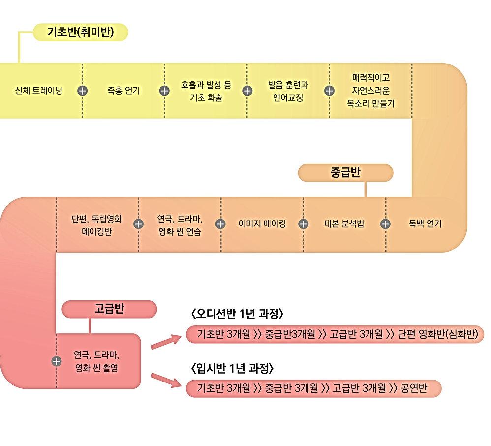 200106 액트 커리큘럼 수정-01.jpg