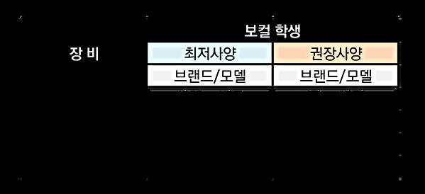 210118 온라인클래스 장비 권장사항(수정)-01.png