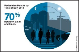 Not surprising, the majority of pedestrian fatalities and injuries occur at nighttime.