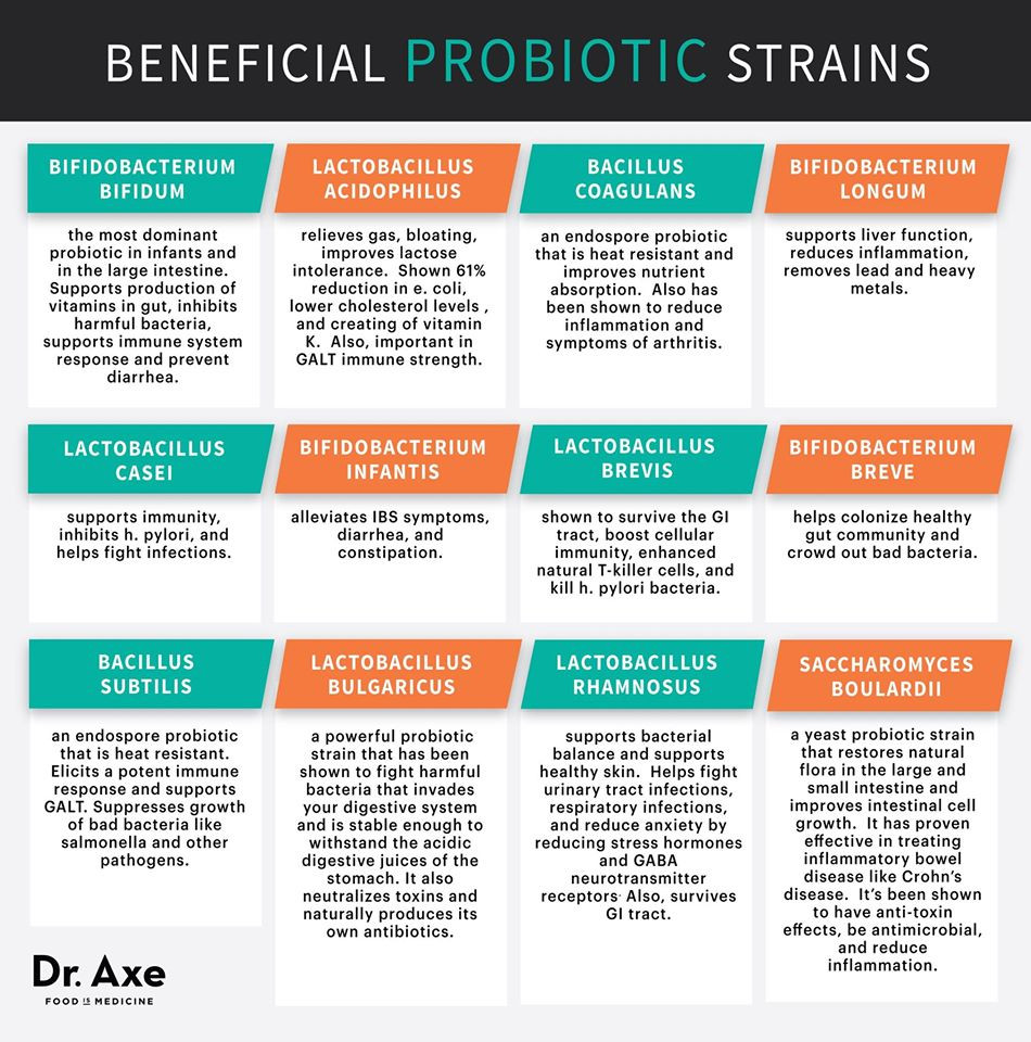 Beneficial Probiotic Strains.jpg