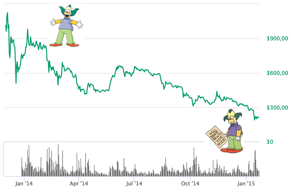 Krusty the Clown trading Bitcoin