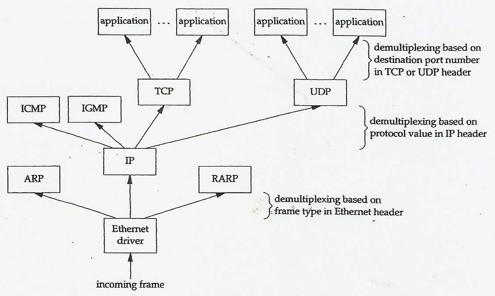 Visão Geral da Arquitetura TCP/IP