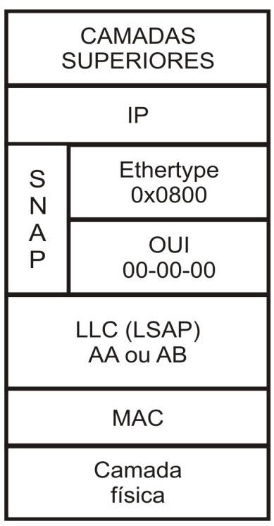 Indicação do IPv4 pelo Ethertype.