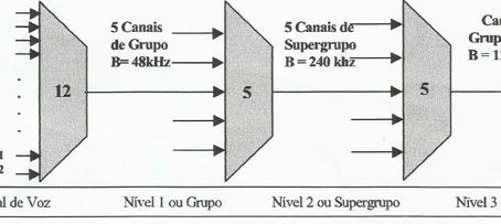 Redes Modo Circuito: Visão Geral e Multiplexação (Artigo Técnico 1)