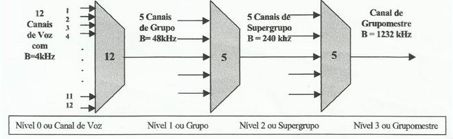 Sistema FDM para telefonia em nível de grupo mestre.