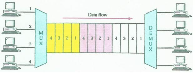 Exemplo de TDM