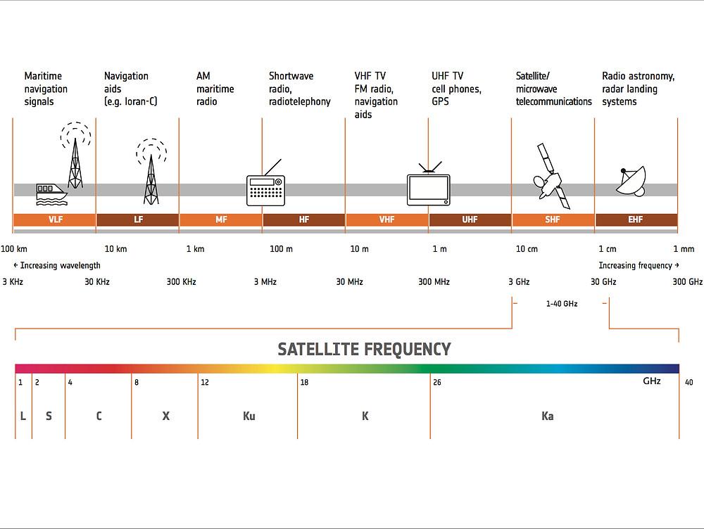 Frequencia de Operação dos Satélites. Quanto maior a frequência, maior a largura de banda.