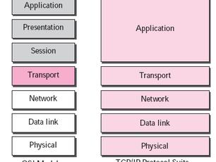 Redes Modo Pacote: Exemplos de Multiplexação Estatística (Artigo Técnico 4)