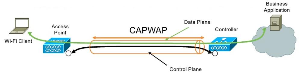 Protocolo CAPWAP Cisco