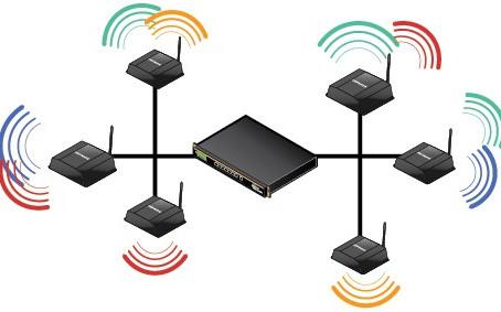 Como Gerencio Centenas de Roteadores Wireless de Uma Só Vez?