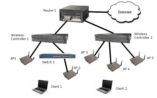 Protocolo CAPWAP wireless