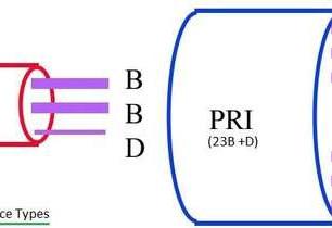 Redes Modo Circuito: Comutação (Artigo Técnico 2)