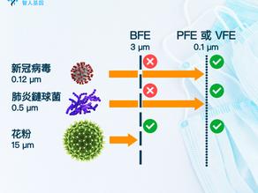 【揀口罩】你買的口罩能阻隔新冠病毒嗎? BFE、PFE、VFE 一文看懂