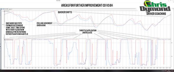 Racelogic VBOX HD2 circuit tools example debreif, Chris Dymond driver coaching