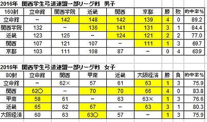 立命館大学体育会弓道部 2016年リーグ結果