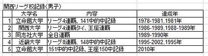 立命館大学体育会弓道部 関西リーグ記録