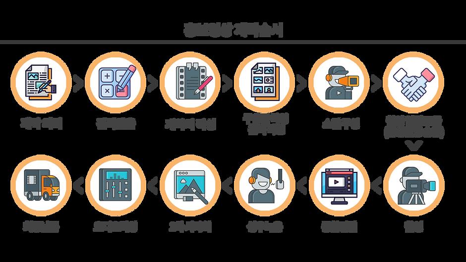 홍보영상-제작-과정.png