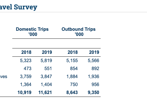 Irish Residents Took 21 Million Overnight Trips In 2019