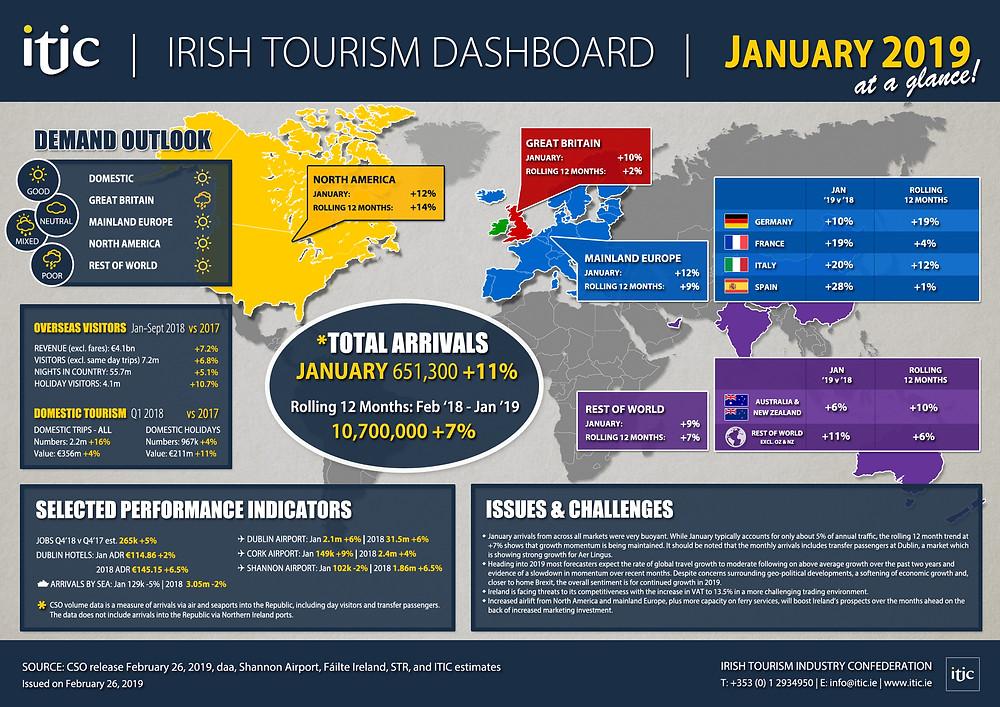 ITIC Irish Tourism Dashboard, January 2019