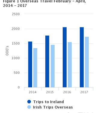 Trips to Ireland Increased by 0.1% For The Period February - April 2017