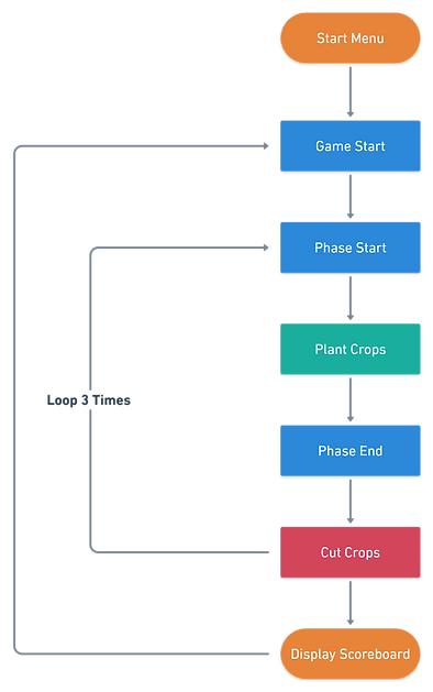 Game Loop.png