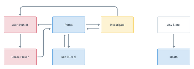 Patrol State Machine .png