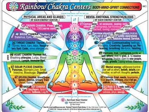 Chakra Centers Chart