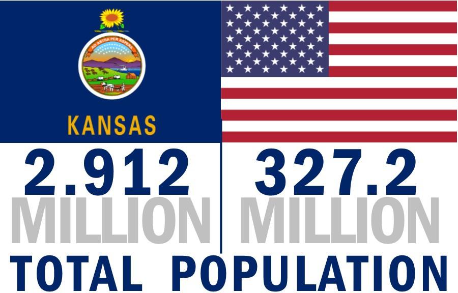 Kansas Population vs US Population, Kansas Birthday Rockhill Real Estate Group