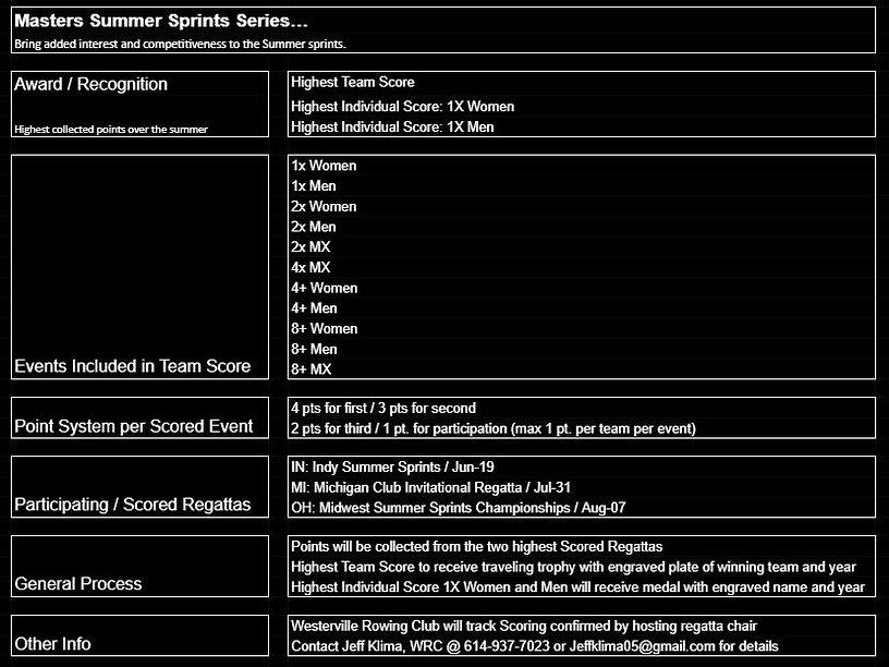 mw summer sprints webpage info.JPG
