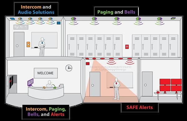 Intercom-Paging-and-Bells-Diagram.png