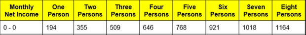 Table of Income limits based on number of persons living in the house: 1 person = $194, 2 persons = $355, 3 persons = $509, 4 persons = $646, 5 persons = $768, 6 persons = $921