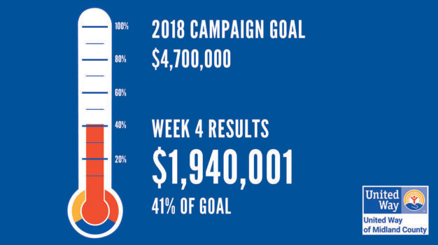 2018 Campaign Goal Thermometer currently at 60% of goal