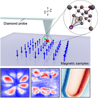 Magnetometry by NV center