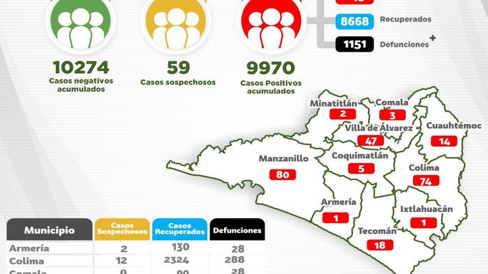 Reporta Secretaría de Salud 17 contagios y 4 muertes por Covid-19 en Colima