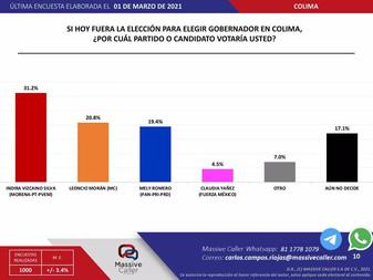 De acuerdo a encuestas de Massive Caller, Indira Vizcaíno cayó en las preferencias electorales