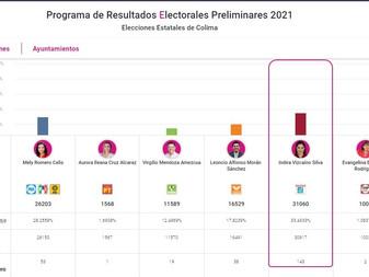 IEE Colima cierra el PREP con el 100% de las actas electorales capturadas