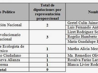 Asigna IEE Colima Diputaciones de  Representación Proporcional