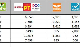 Realiza IEE cómputo total de Diputaciones de distritos con territorio de dos municipios