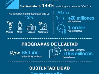 Alsea reporta 38 mil 230 millones de pesos en ventas totales durante el año 2020