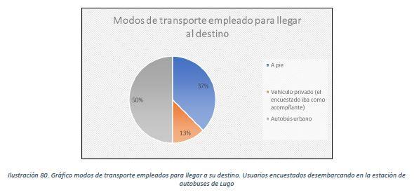 El traslado de la estación supondría más de 250.000 viajes adicionales en coche particular y taxi