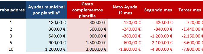 Lugo Monumental denuncia el 'yo invito, tú pagas' en el Plan Reanima del Ayuntamiento de Lug