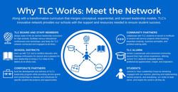 Meet The Network