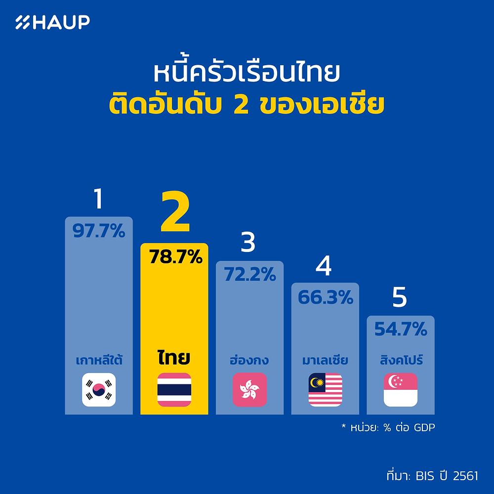 หนี้สินคนไทย
