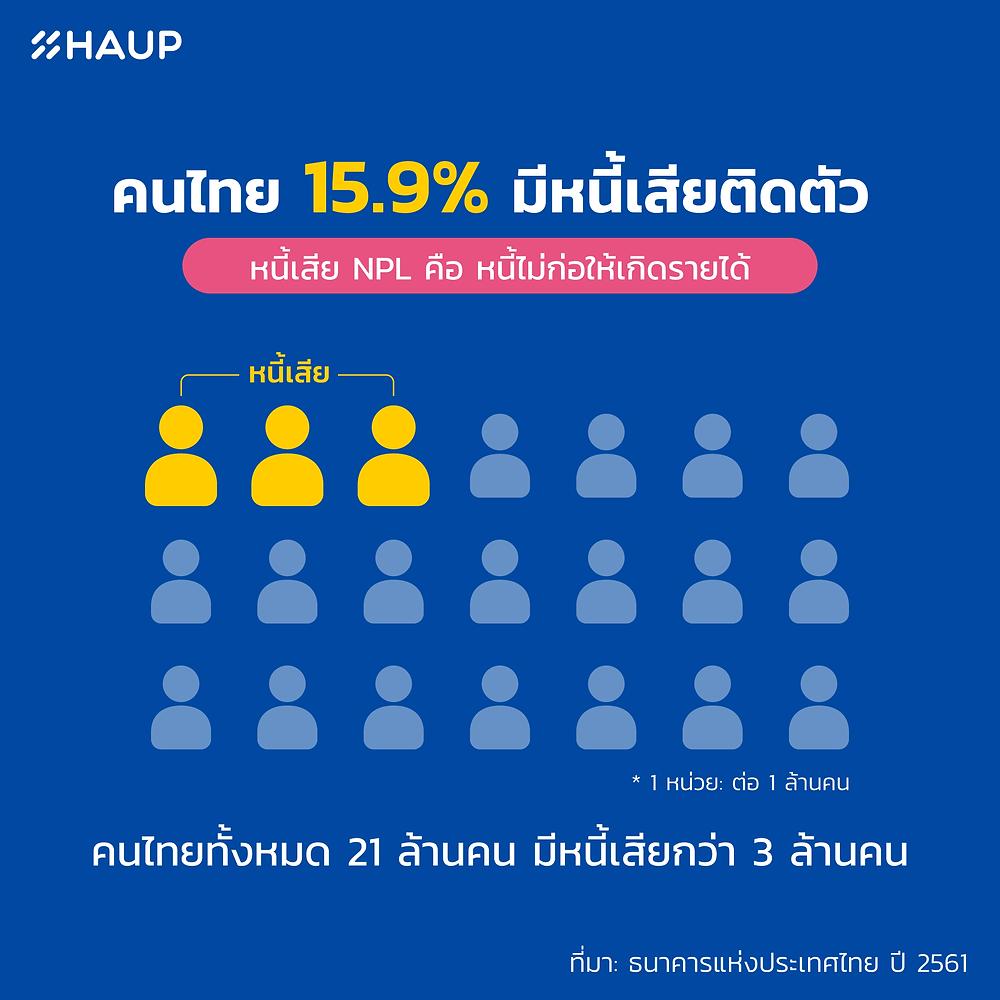 คนไทยเป็นหนี้
